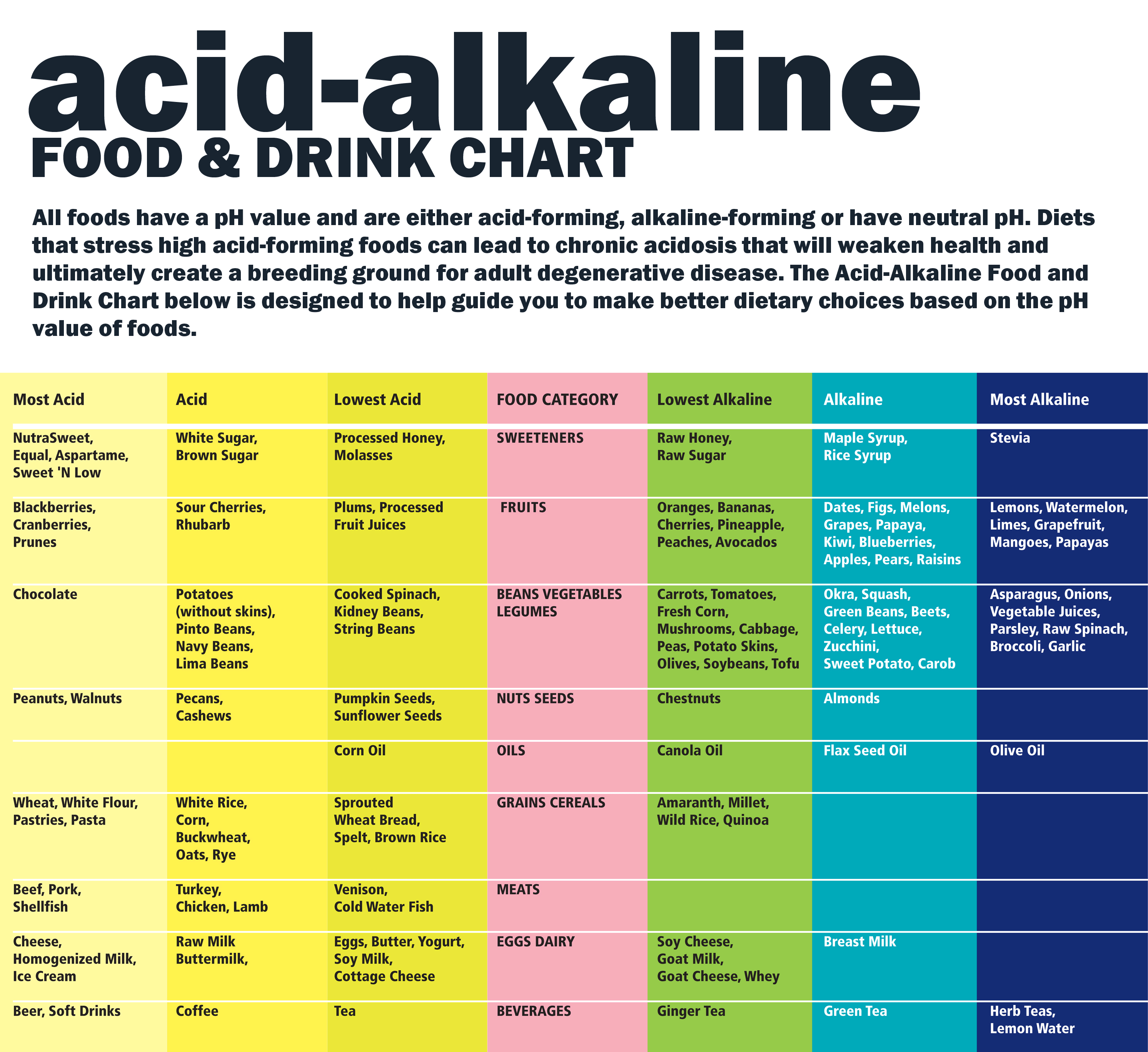 alkaline foods ph chart for urine: Alkaline foods ph chart for urine test the body s ph are you