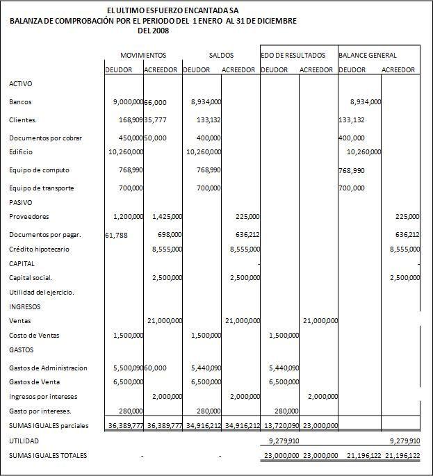 Caso Práctico Conceptos De Balance General Y Estado De Resultados Ejercicios De Contabilidad Balance General Imagenes De Contabilidad