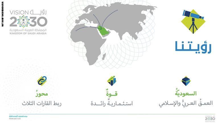 بالصور رؤية السعودية 2030 تشرح استراتيجية المستقبل عبر الانفوجرافيك Pics Infographic Saudi Arabia
