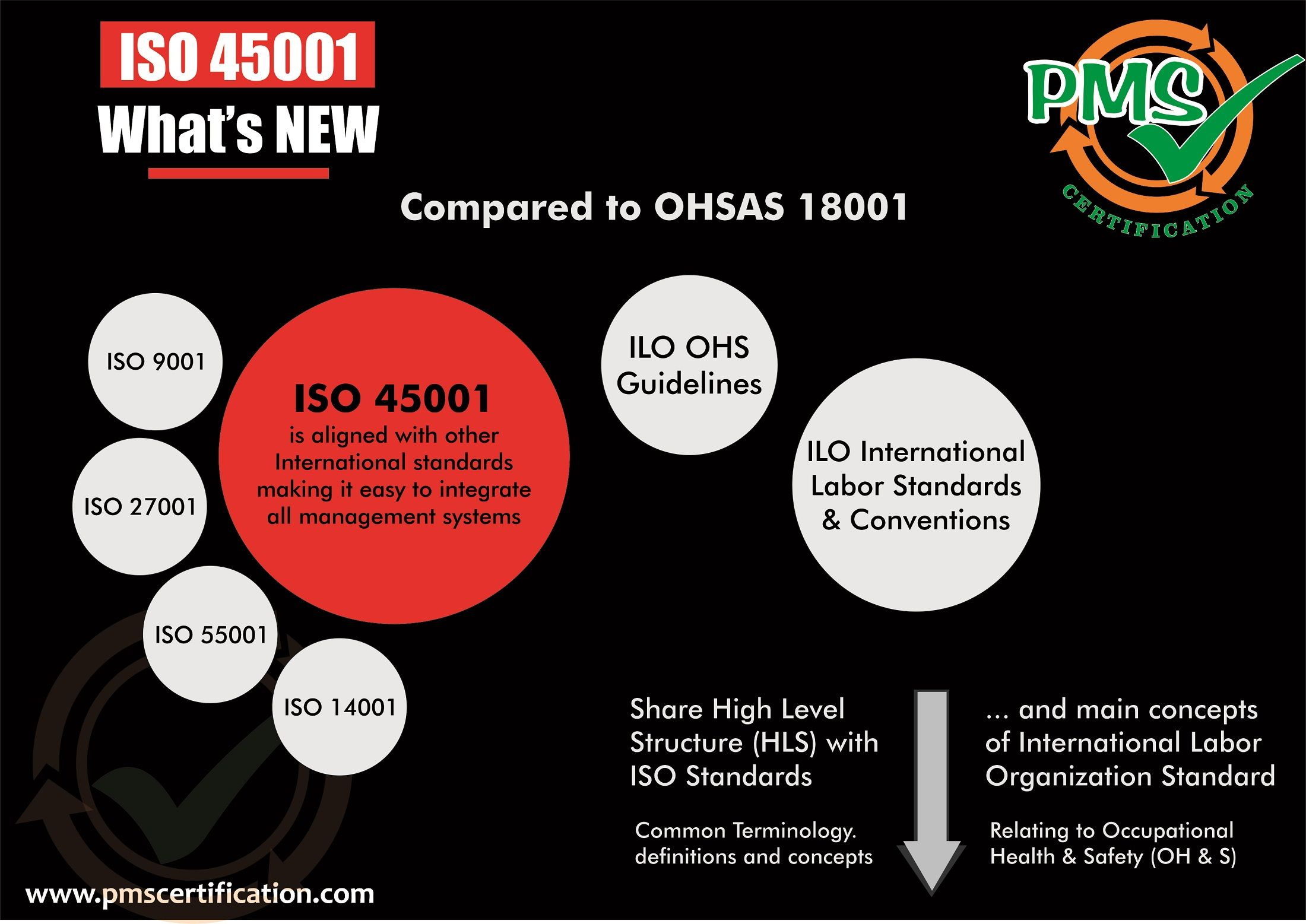 What is ISO 45001 Occupational Health & Safety