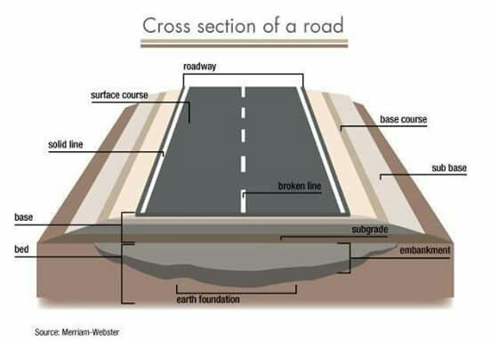 Road Cross Section Engineering Design Architecture Plan Surveying