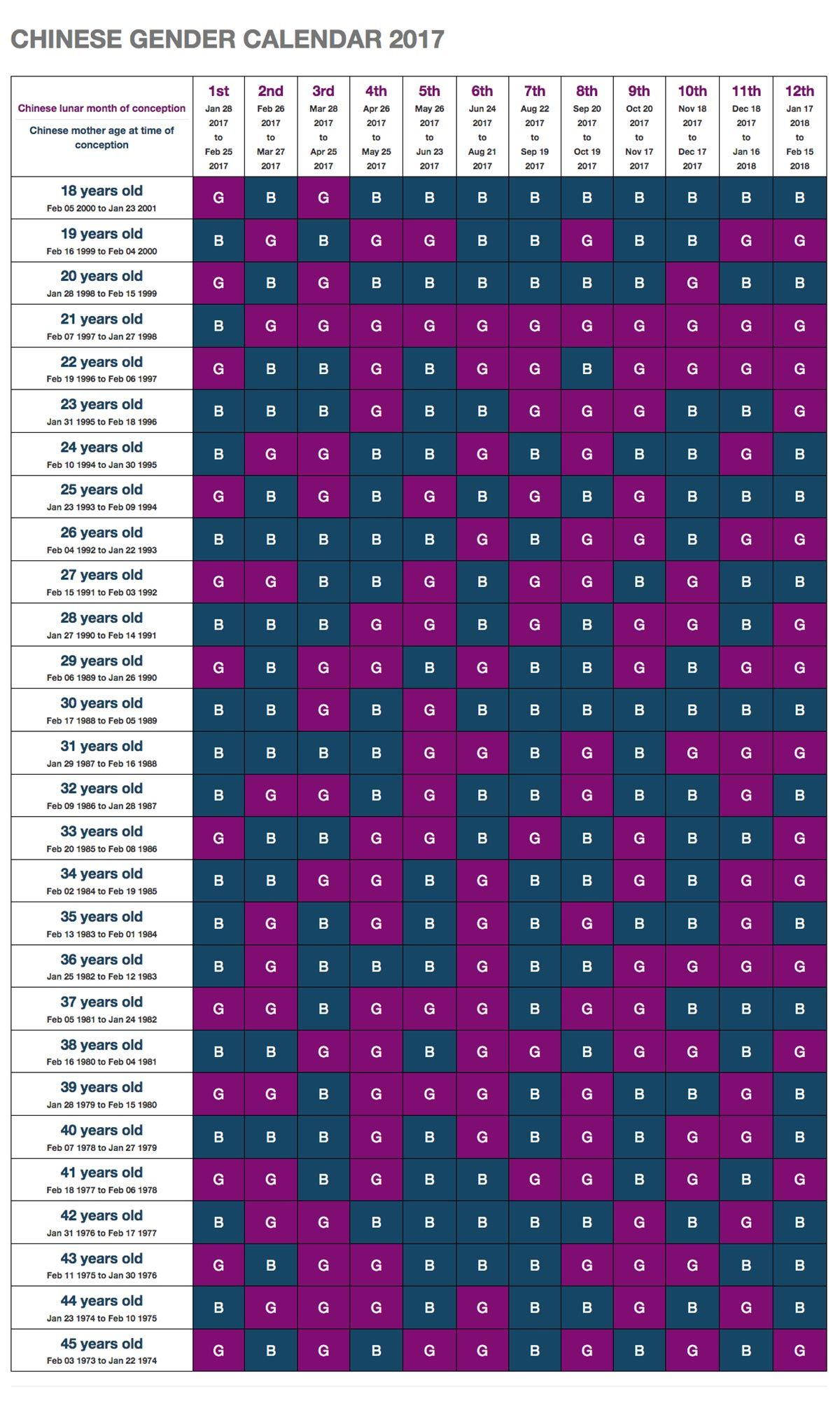 Chinese sex predictor chart 2018