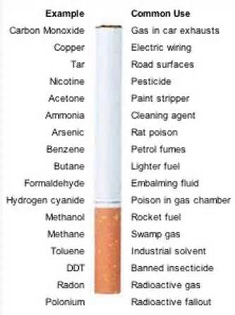chemicals in cigarettes - Yahoo Image Search Results | health ...