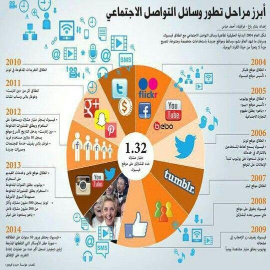 أبرز مراحل تطور وسائل التواصل الاجتماعي Map Sms Chart