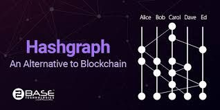 How to buy hashgraph cryptocurrency