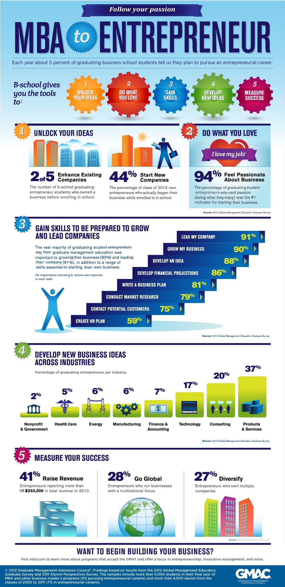 Entrepreneurial Skills | Education is power | Mba degree ...