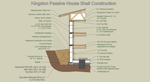 Anatomy Of A Super Insulated Passive House Wall Assembly Passive House House Exterior House Wall