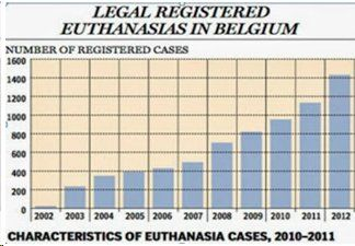 Belgium's meteoric rise to become euthanasia capital of the world
