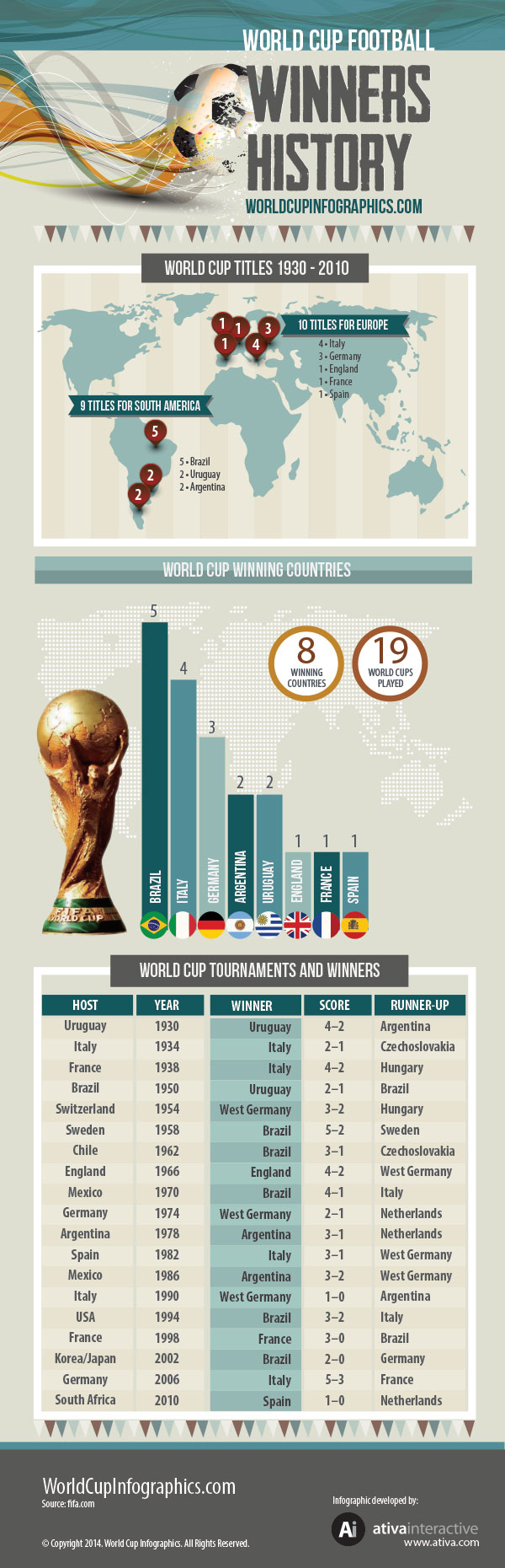 World Cup Winners History World Cup 2014 Infographics World Cup World Cup Winners Brazil Facts