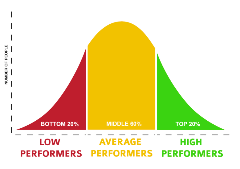 In Defense Of Being Average Average Bell Curve Self Help