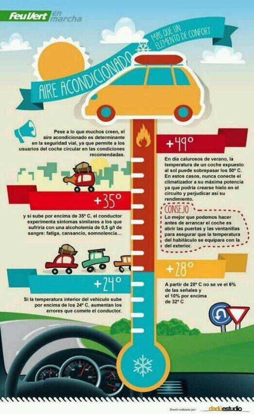 Aire Acondicionado Más Que Un Elemento De Confort Seguridadvial Magazines For Kids Driving Tips Car Care