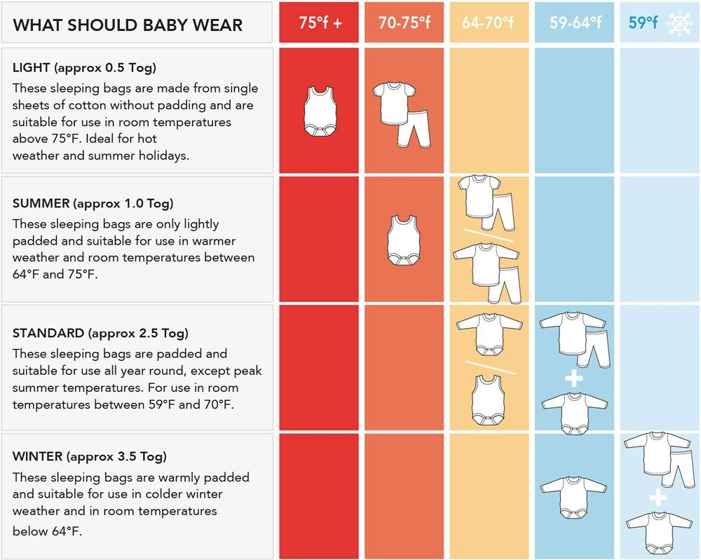 Tog Guide Slumbersac Baby Sleeping Bag Baby Room Temperature How To Dress Newborn