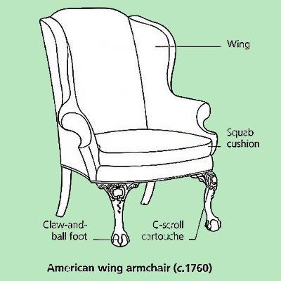 American Wing Chair, with labeled parts. via The Buzz on Antiques - 1760 Ca. American Wing Chair, With Labeled Parts. Via The Buzz On
