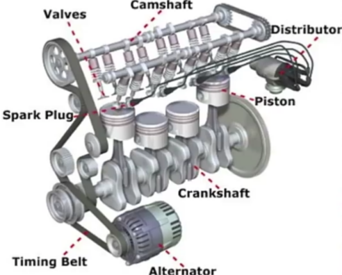 How An Internal Combustion I C Engine Works Great Articles