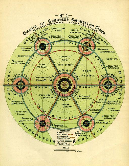Diagram Smart Living Ebenezer Howard S 1902 Book Garden Cities Of