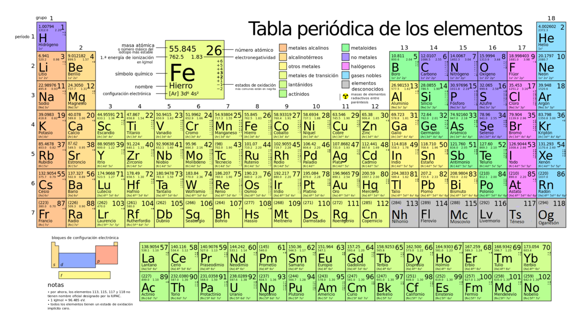 Elemento qumico wikipedia la enciclopedia libre tabla periodic table of the elements poster 43 inch x 24 inch 24 inch x 13 inch professional printed on high quality fabric clothlled and shipped in hard urtaz Images