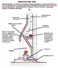 Resultado de imagen para planos de chimeneas rusticas for Construccion de hogares a lena planos