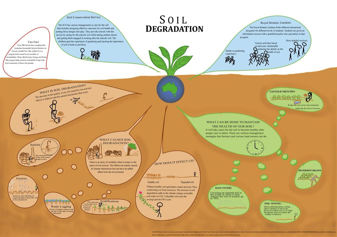 Soil Degradation Poster
