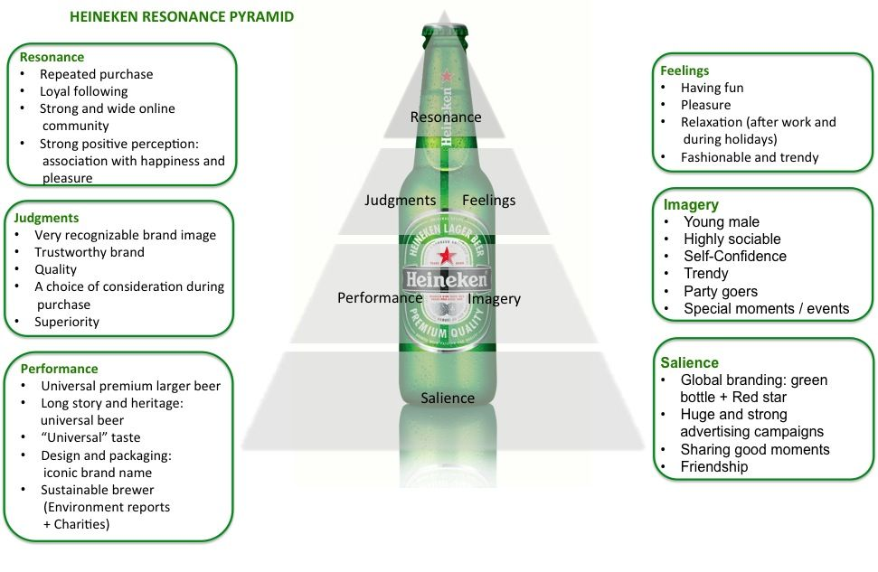strategic brand management keller pdf