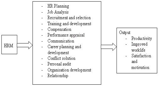 Importance Of Efficient Human Resource Management Hrm In The Textile Industry Human Resources Human Resource Management Human Resource Management System