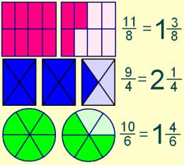 Números Fraccionarios Ecured Fracciones Impropias Fracciones Mixtas Fraccionarios
