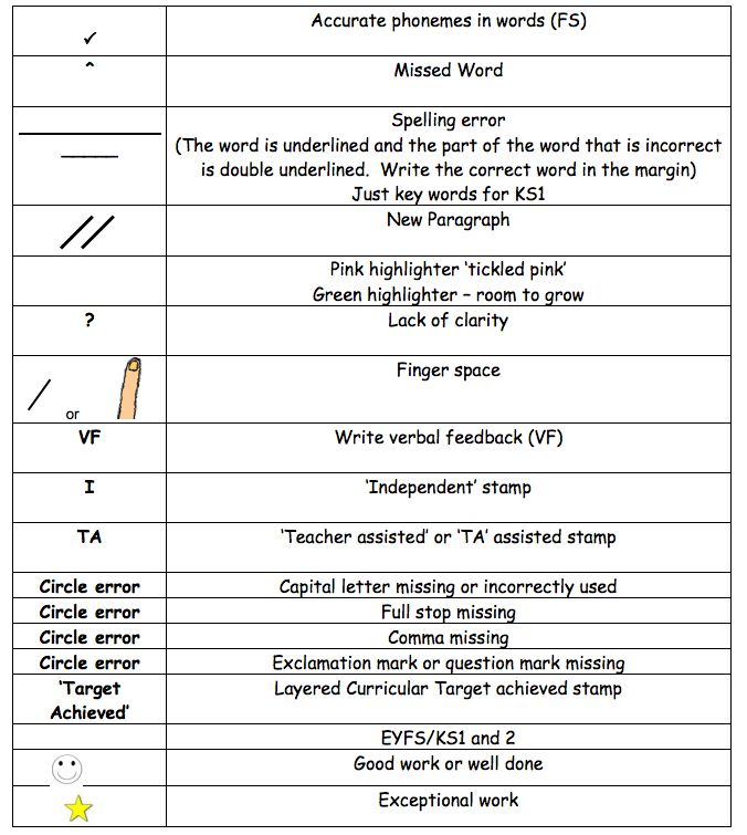 essay marking symbols But even if it's not legally required, using the symbols may have benefits  in  addition, some people might view mark registration as a sign of.