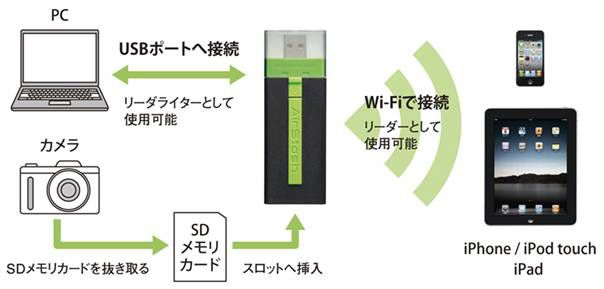 SD to WiFi gateway AirStash  http://japan.cnet.com/mobile/35014385/