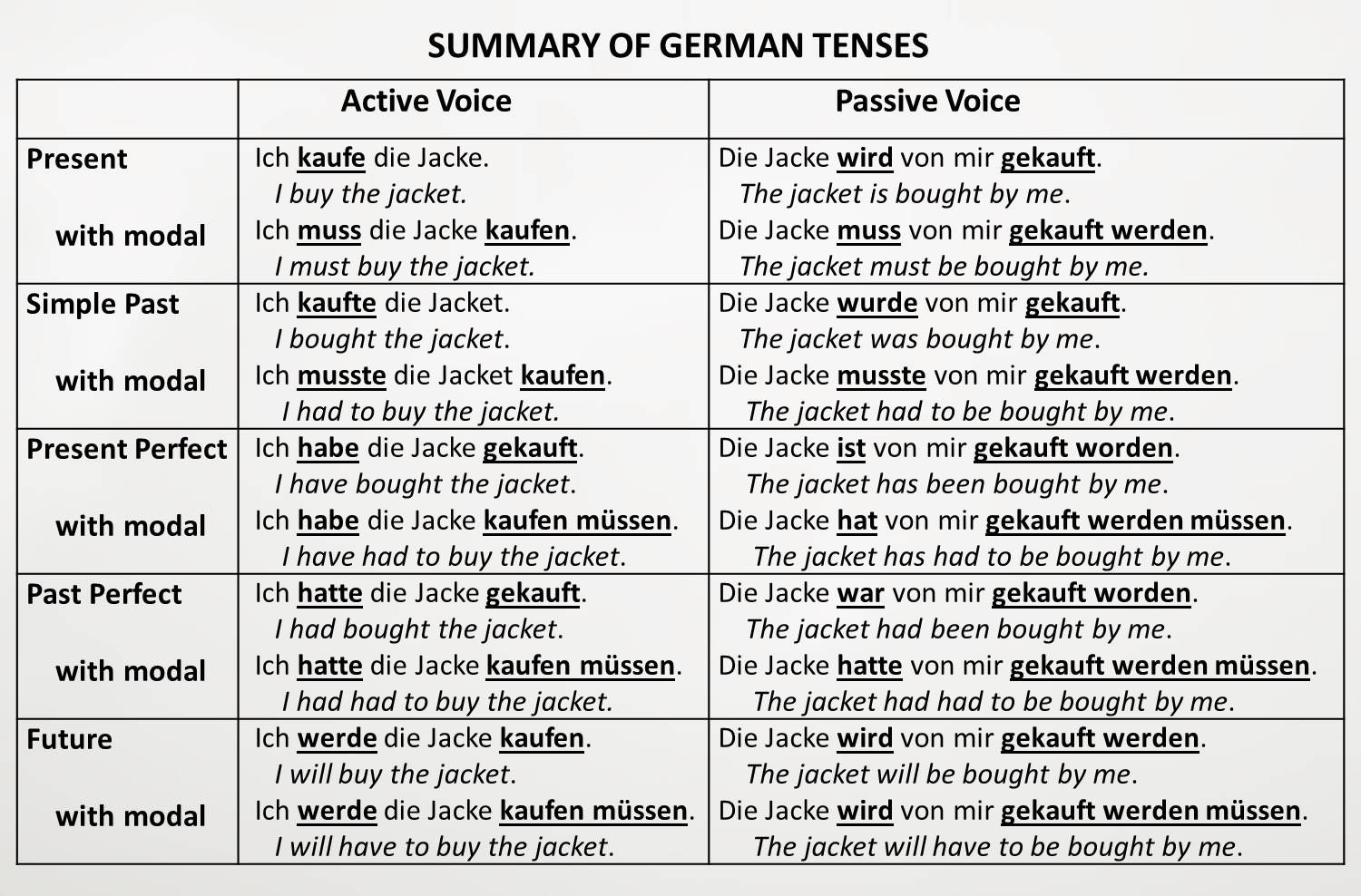 Summary Of German Active And Passive Voice Tenses Some Of