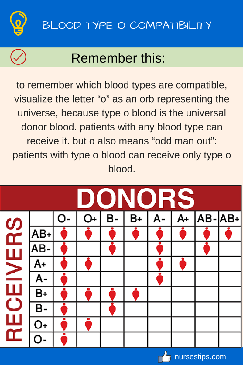 from Jefferson dating blood type o