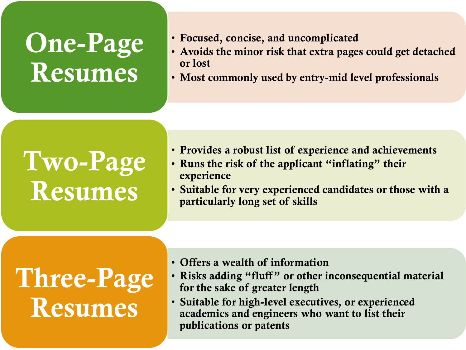 Ideal resume length college life pinterest resume fonts fonts ideal resume length thecheapjerseys Gallery