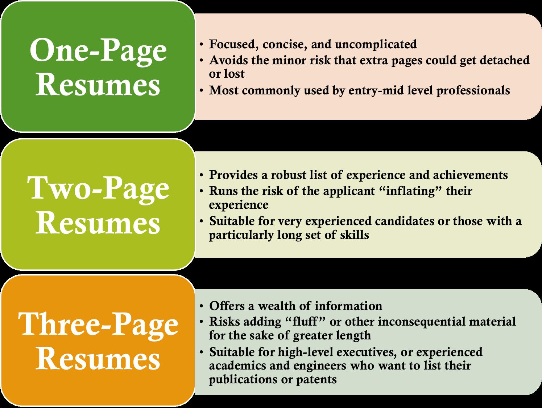 ideal resume length | College life | Pinterest