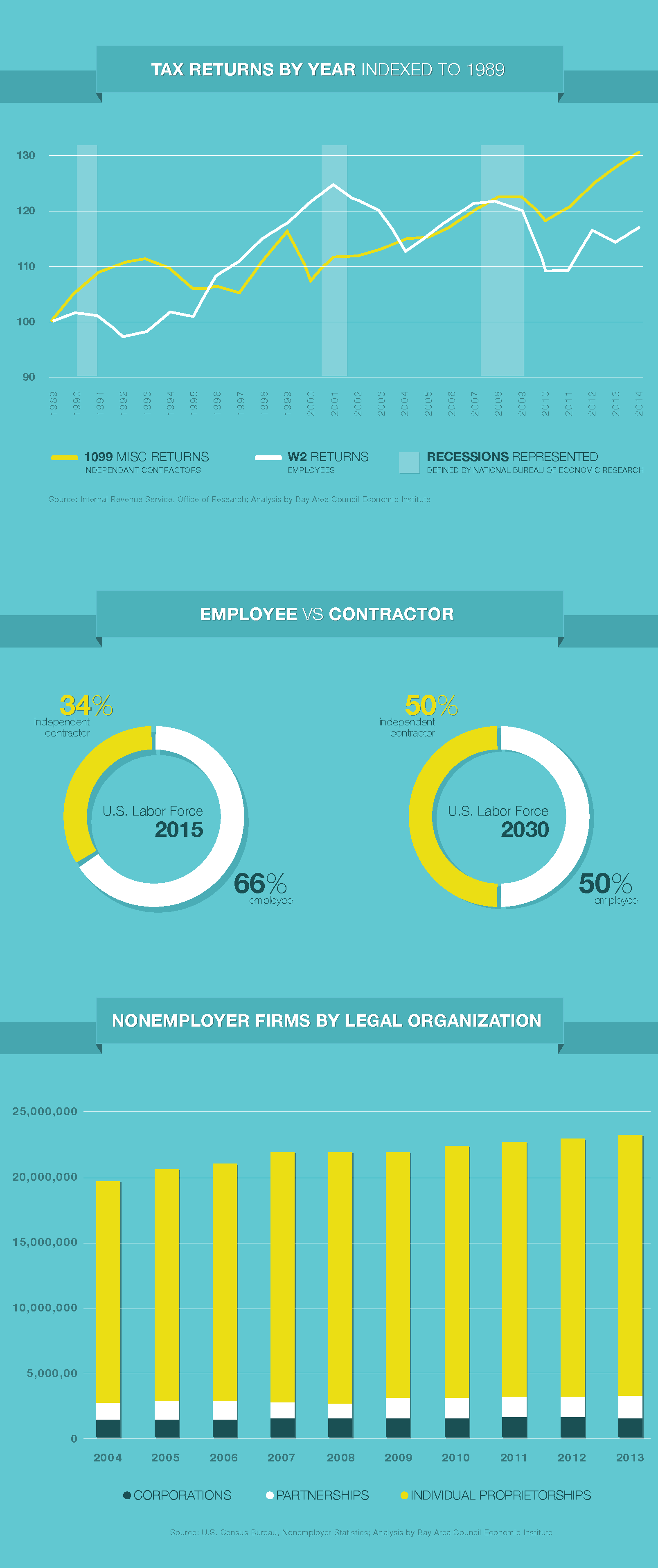 Key Factors Shaping the Future of the Design Industry | Pinterest ...