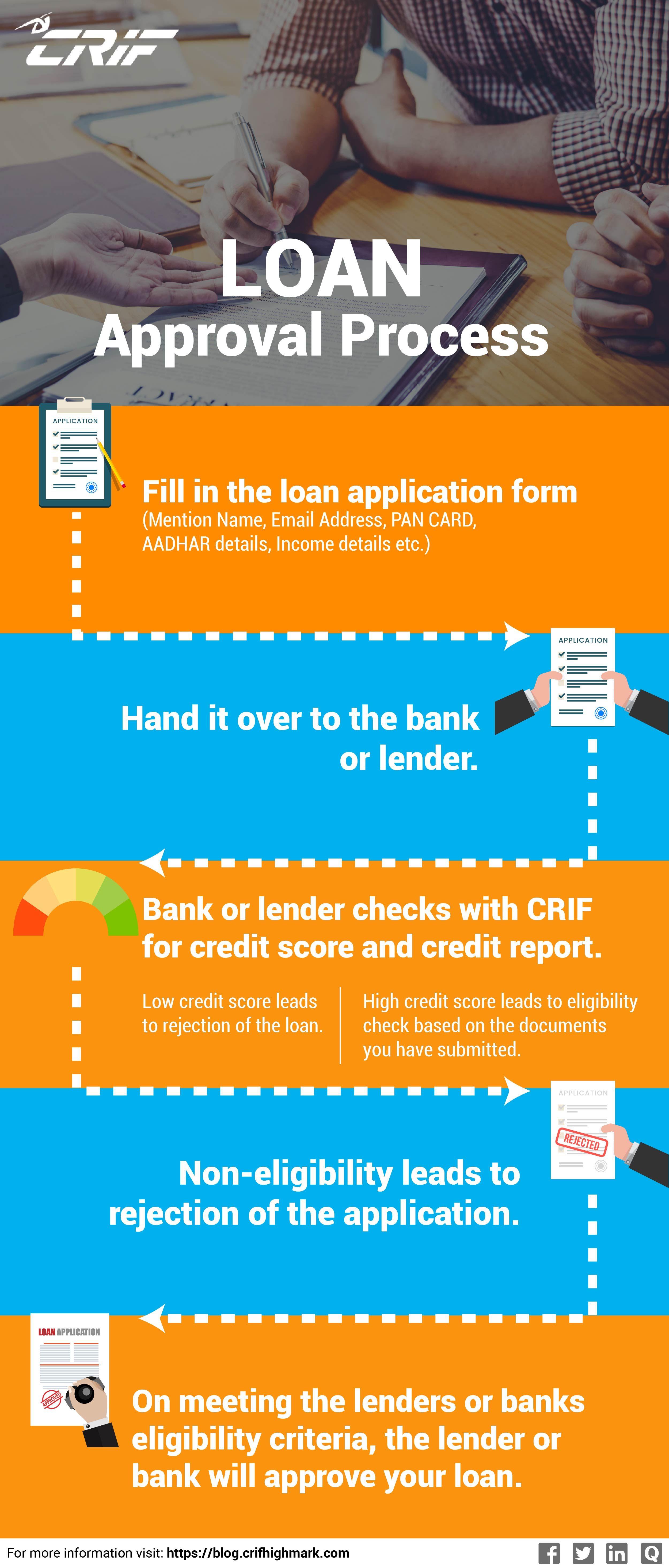 Understanding The Loan Approval Process Credit Bureaus Credit Score Credits