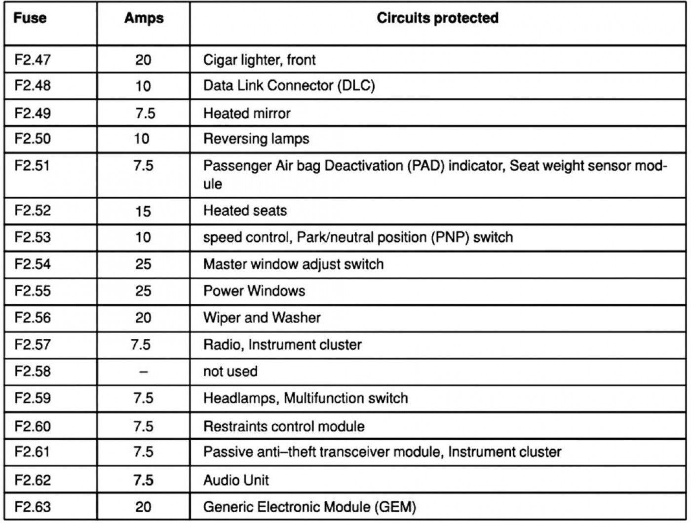 The Inspiring Fuse Box Label Free Download Wiring Diagram Inside Breaker Box Label Template Photograph Below In 2020 Ford Focus Label Templates Circuit Breaker Panel