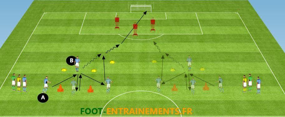 Exercice D Amelioration De La Passe Theme De L Exercice Technique De Passe Categories Visees Pa Exercices De Foot Entrainement Football Exercices De Football