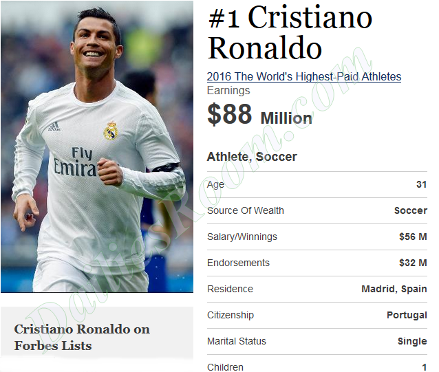 World Highest Paid Sports Person List (Athlete) 2016