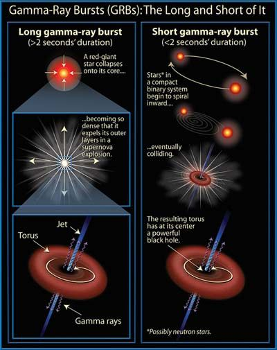 5 Amazing Facts About Gamma Ray Bursts Astronomy Pinterest