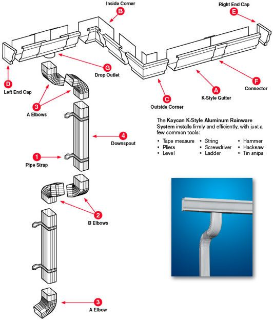 Diagram Of Gutter System Diy Enthusiasts Wiring Diagrams