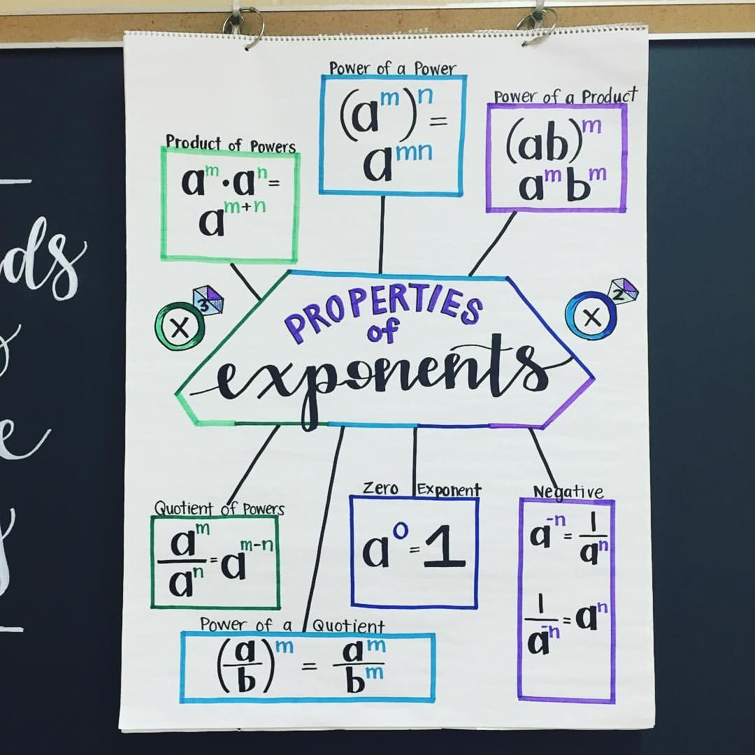 403 Likes 46 Comments Mrs Rory Yakubov Iteachalgebra On Instagram Exponents Anchorchart Is R School Algebra Teaching Algebra Algebra Classroom