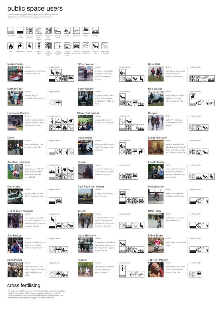 database of observed public space users in Brussels, each