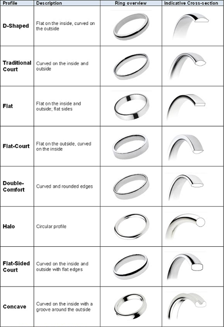 Shank Profiles In 2020 Wedding Ring Shapes Ring Style Guide Wedding Ring Bands