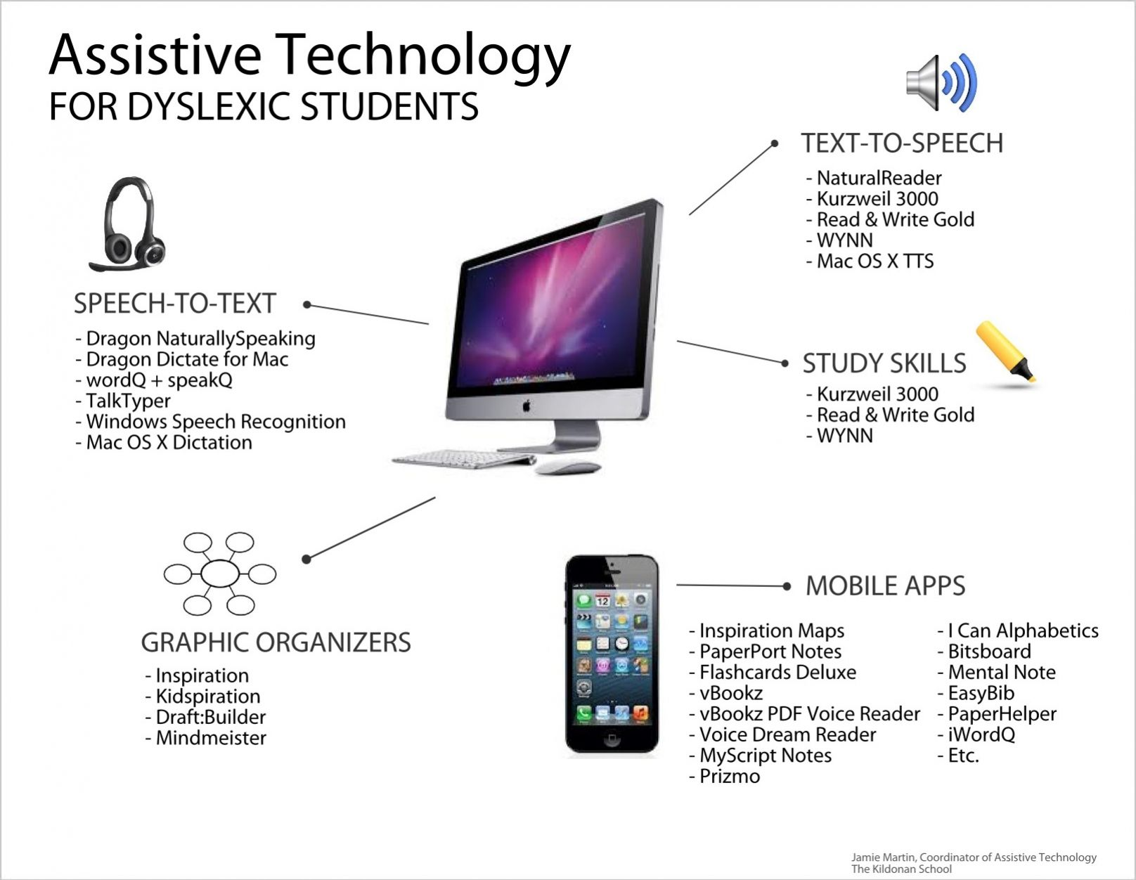 There are many ways assistive technology benefits special ...