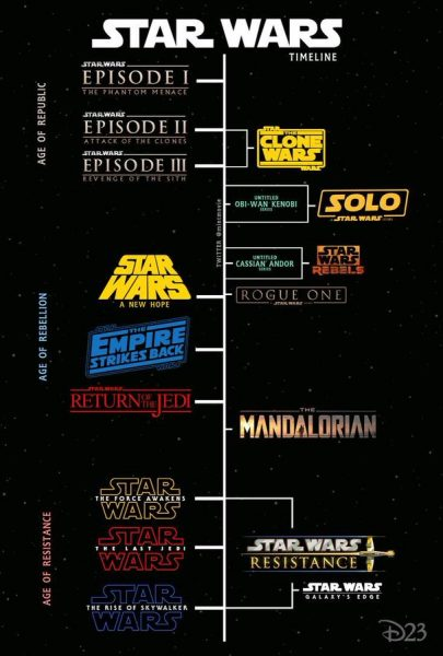 Star Wars Old Republic Timeline : republic, timeline, Star-wars-timeline-chart, Timeline,, Movie,, Poster