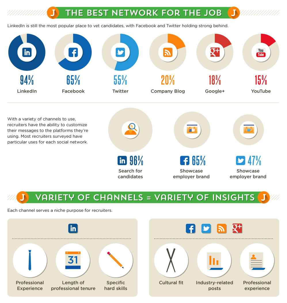what employers look for in your online profiles infographics the best network for the job this is a great resource to understand the most popular networks used for recruiting similar to other sources this article