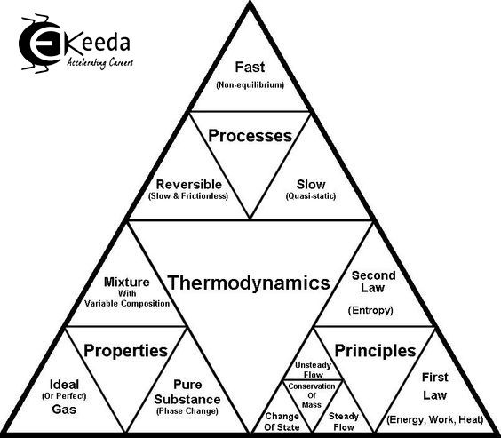 Learn Online Courses of Subject Thermodynamics. Clear the