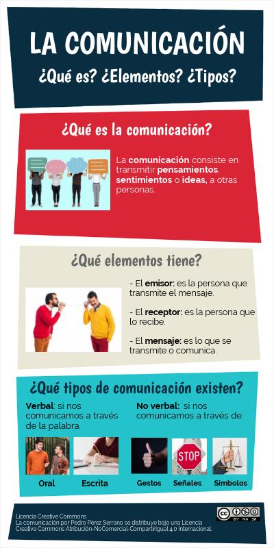 La Comunicación Elementos De La Comunicacion Comunicacion Verbal Tecnicas De Comunicacion