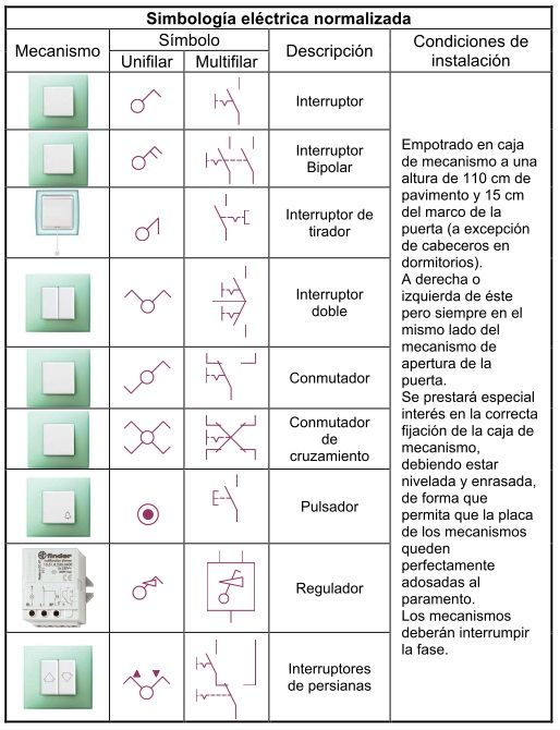 Resultado de imagen para simbologia electrica normalizada for Normas para planos arquitectonicos