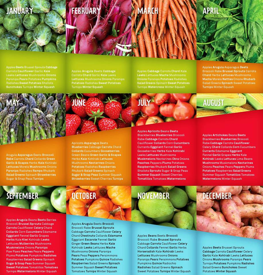 Seasonal fruit chart nutrition research pinterest food