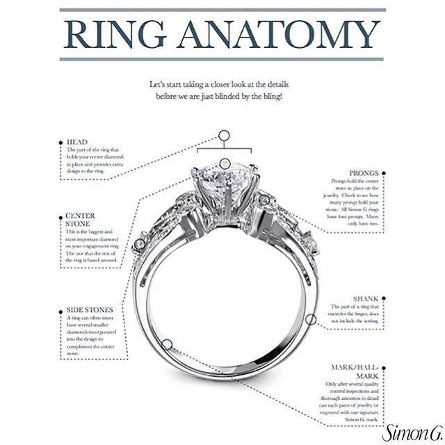 We love this Ring Anatomy Guide from Simon G. Jewelry