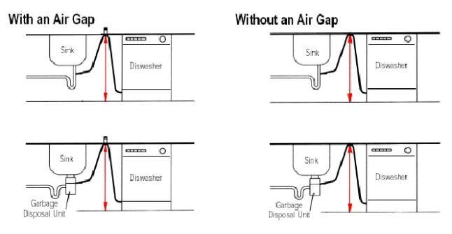 dishwasher air gap dishwasher